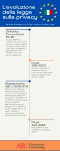 Infografica L'evoluzione della legge sulla privacy