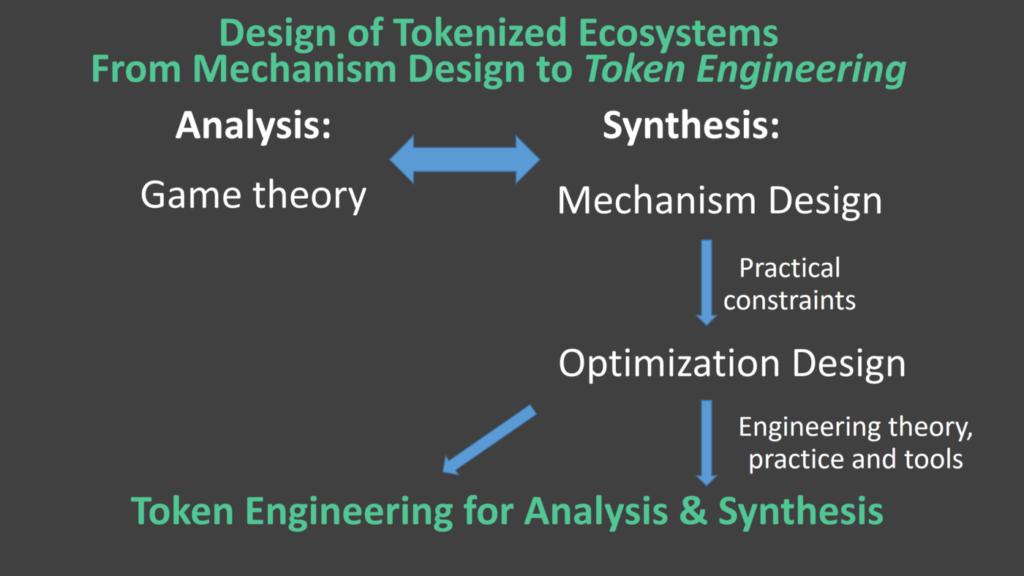 Rappresentazione del design di un ecosistema tokenizzato