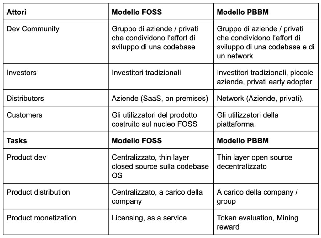 Tabella di confronto tra modello FOSS e modello PBBM
