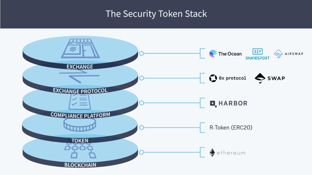 Rappresentazione grafica di un Security Token Stack