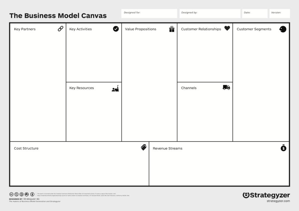 Rappresentazione grafica di Business Model Canvas