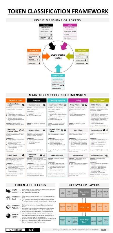 Token Classification Framework