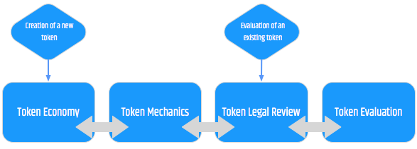 Tokenization and evaluation flow