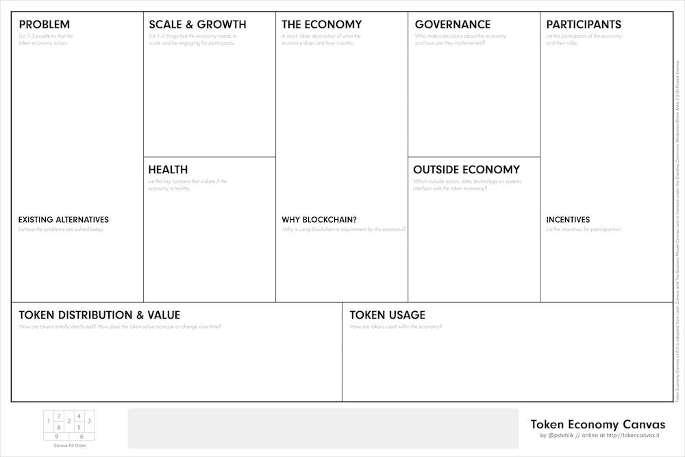 Il Token Economy Canvas
