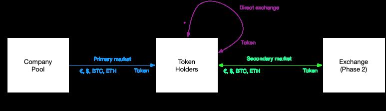Rappresentazione di emissione di token tramite mercato primario