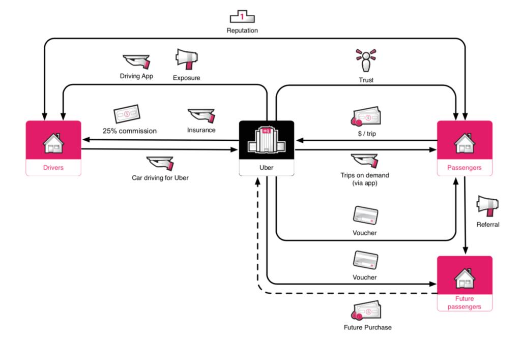 Rappresentazione del Business Model centralizzato di Uber