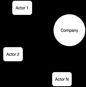 Rappresentazione di un Interaction diagram di un Business Model