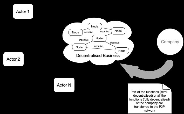 Rappresentazione di un network di peer